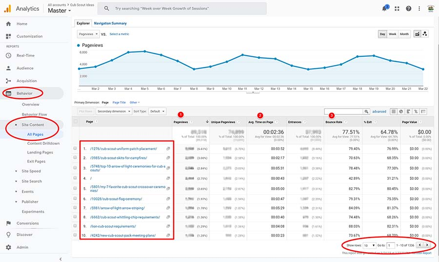 google analytics all pages