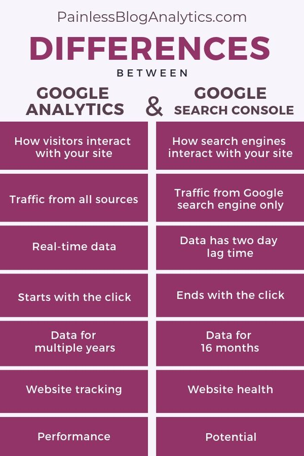 Differences Between Google Analytics & Google Search Console