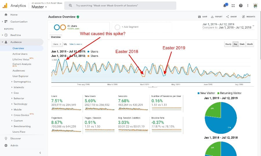 easter dips in google analytics