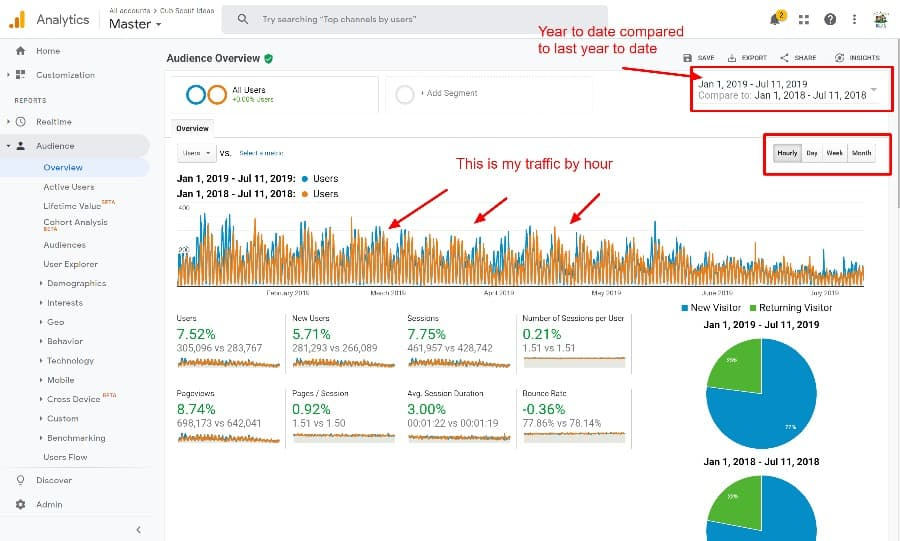 google analytics year to date comparison