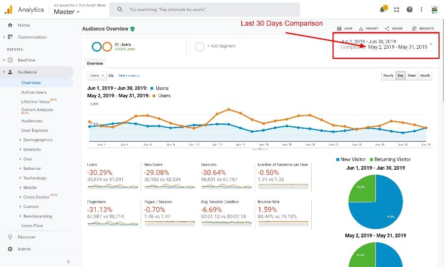 last 30 days comparison in google analytics