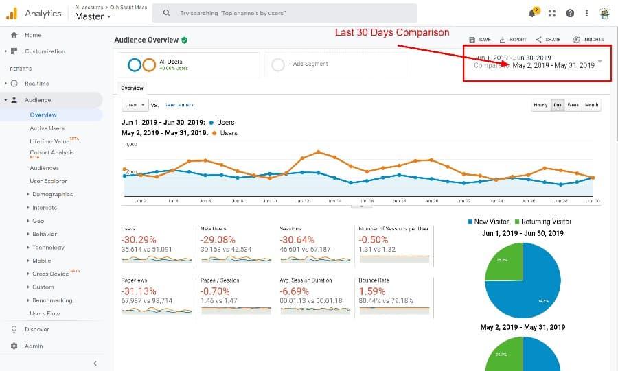 last 30 days comparison in google analytics