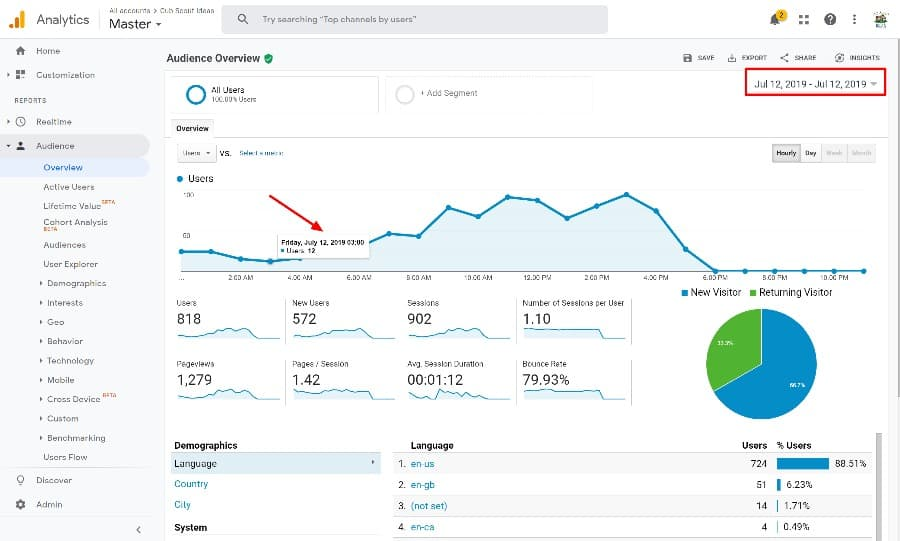 partial day results from google analytics