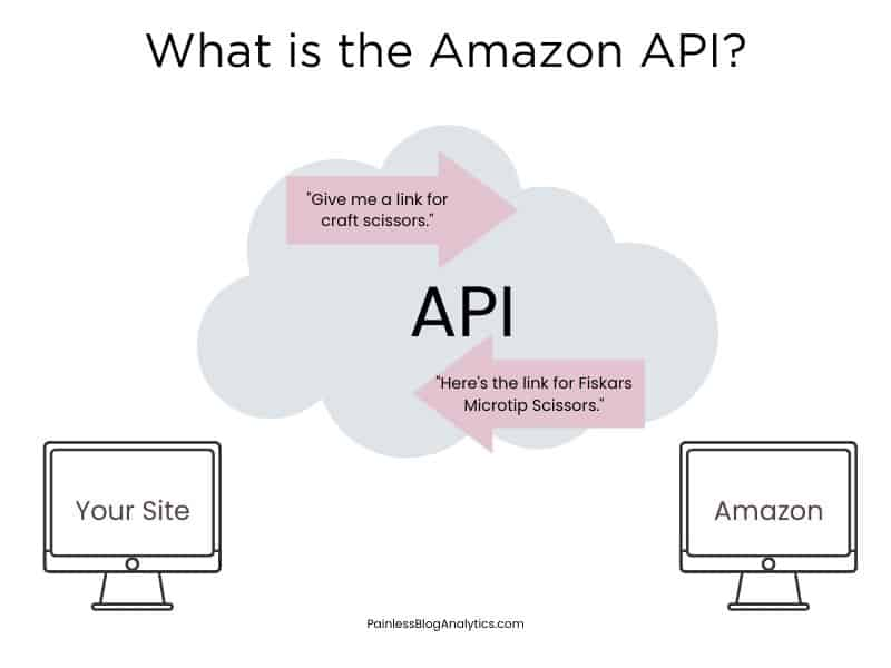 what is amazon api