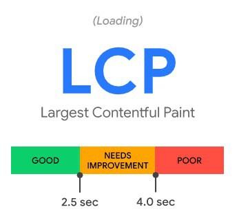 largest contentful paint score