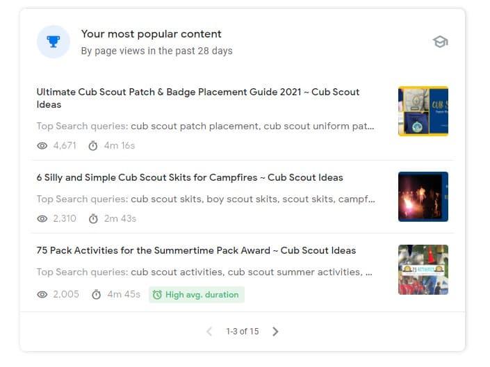 most popular content